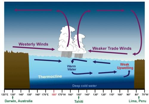 Graphic courtesy of NOAA.